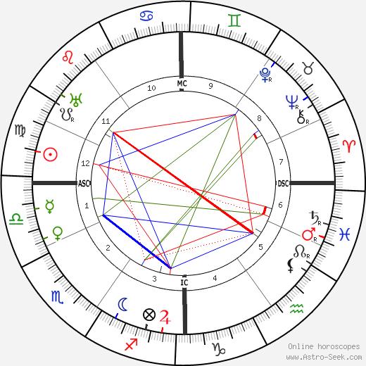 Wilhelm Filchner birth chart, Wilhelm Filchner astro natal horoscope, astrology