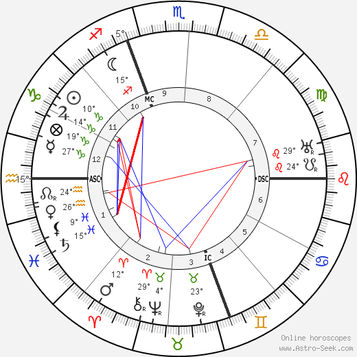 Andre Savignon birth chart, biography, wikipedia 2016, 2017