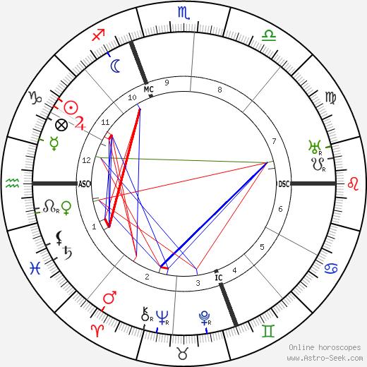 Andre Savignon astro natal birth chart, Andre Savignon horoscope, astrology