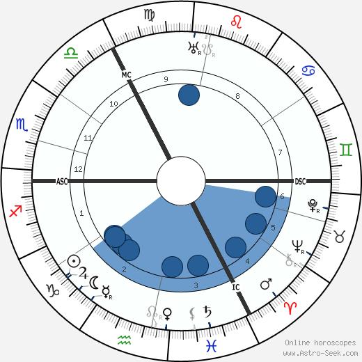 Augustus John wikipedia, horoscope, astrology, instagram