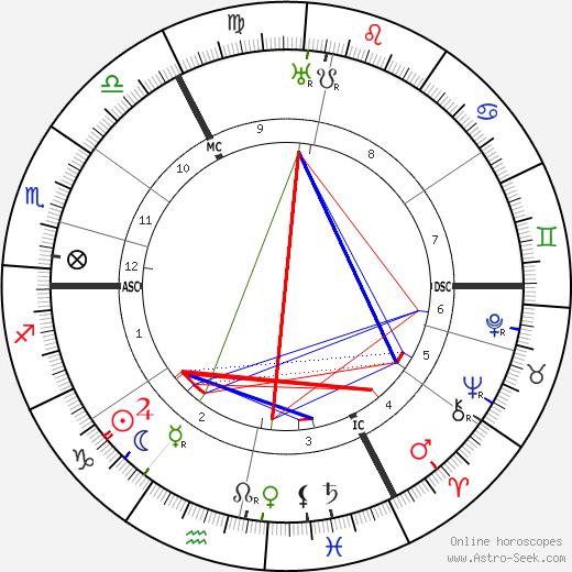 Огастес Джон Augustus John день рождения гороскоп, Augustus John Натальная карта онлайн