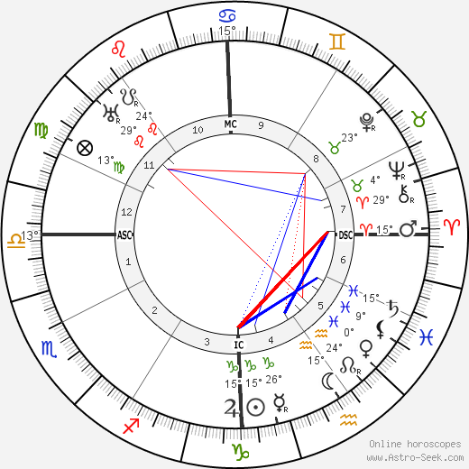 Carl Sandburg birth chart, biography, wikipedia 2017, 2018