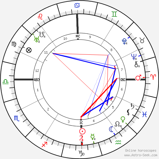 Carl Sandburg astro natal birth chart, Carl Sandburg horoscope, astrology