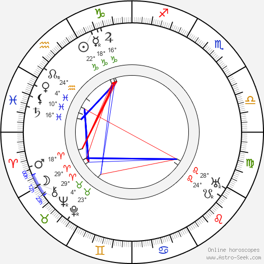 Ferenc Molnár birth chart, biography, wikipedia 2018, 2019