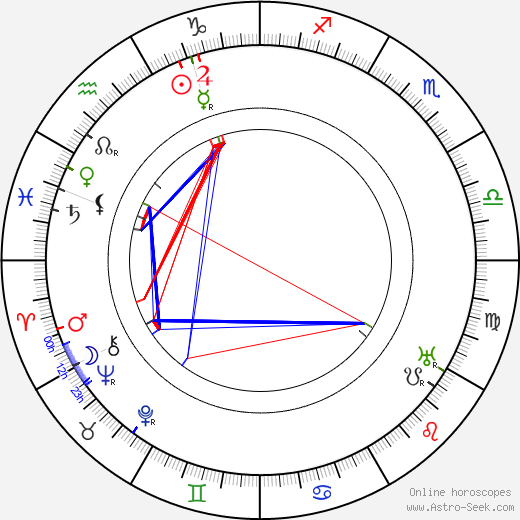 Ferenc Molnár astro natal birth chart, Ferenc Molnár horoscope, astrology