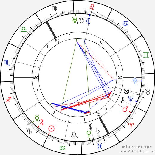 Finlay Currie день рождения гороскоп, Finlay Currie Натальная карта онлайн