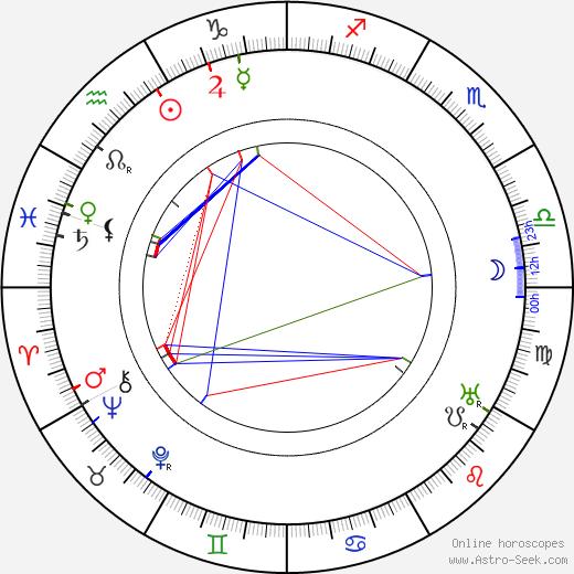 František Janeček astro natal birth chart, František Janeček horoscope, astrology