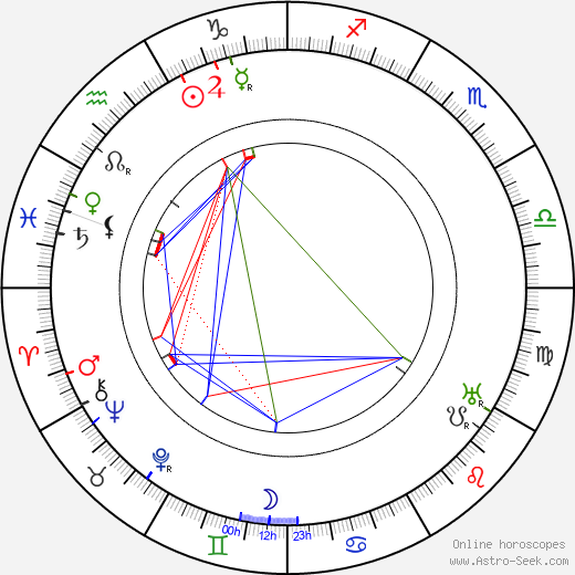 Harry Carey день рождения гороскоп, Harry Carey Натальная карта онлайн