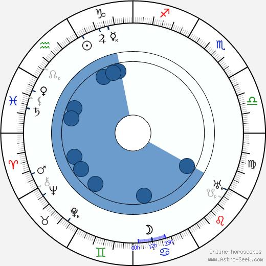 Oscar Apfel wikipedia, horoscope, astrology, instagram