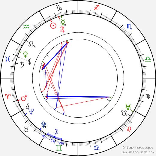 Rolf Randolf tema natale, oroscopo, Rolf Randolf oroscopi gratuiti, astrologia