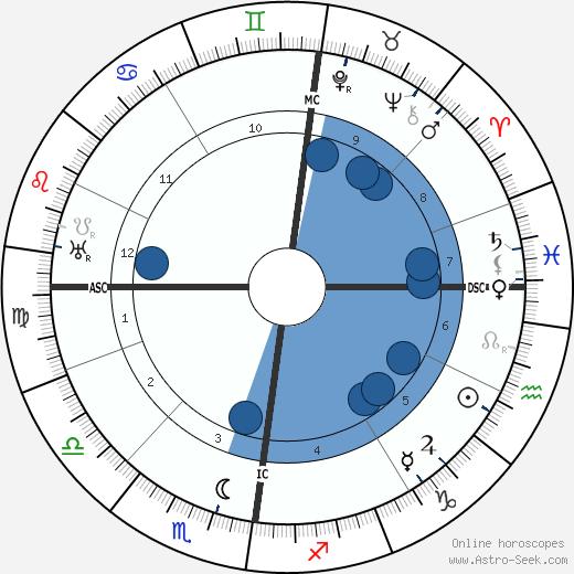 Rudolf Schröder wikipedia, horoscope, astrology, instagram