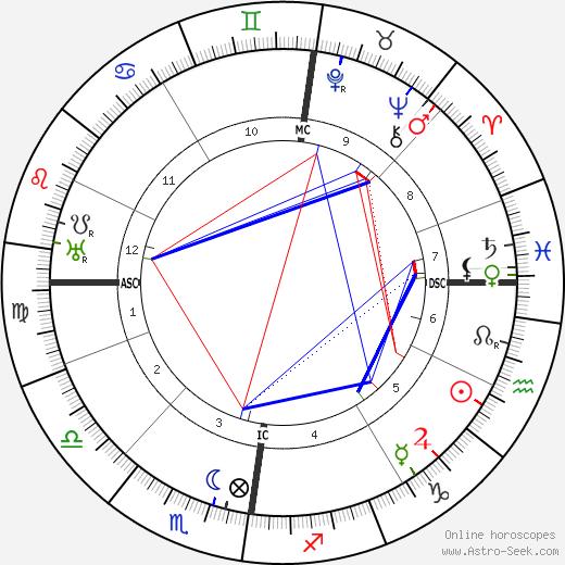 Rudolf Schröder tema natale, oroscopo, Rudolf Schröder oroscopi gratuiti, astrologia