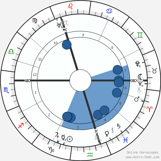 William Reid Dick wikipedia, horoscope, astrology, instagram