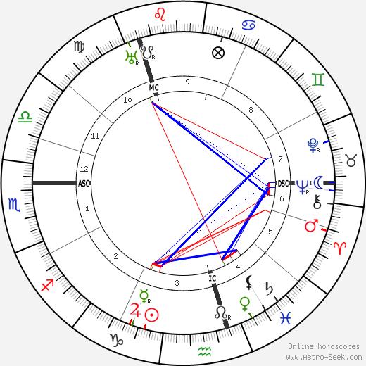 William Reid Dick день рождения гороскоп, William Reid Dick Натальная карта онлайн