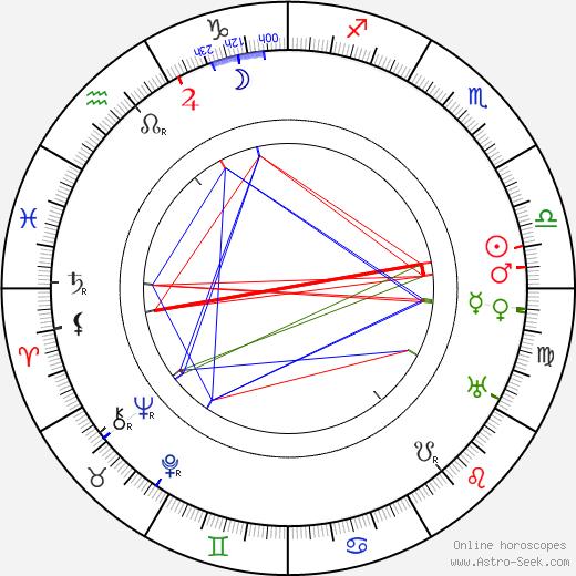 Else Heims birth chart, Else Heims astro natal horoscope, astrology