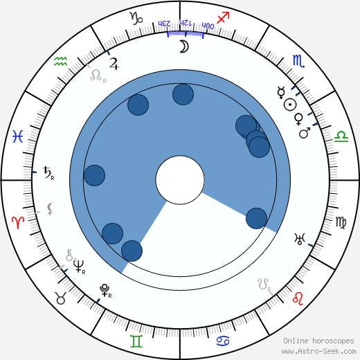 Julia Swayne Gordon wikipedia, horoscope, astrology, instagram