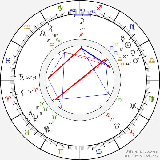 Julia Swayne Gordon birth chart, biography, wikipedia 2019, 2020