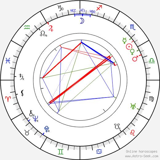 Julia Swayne Gordon astro natal birth chart, Julia Swayne Gordon horoscope, astrology