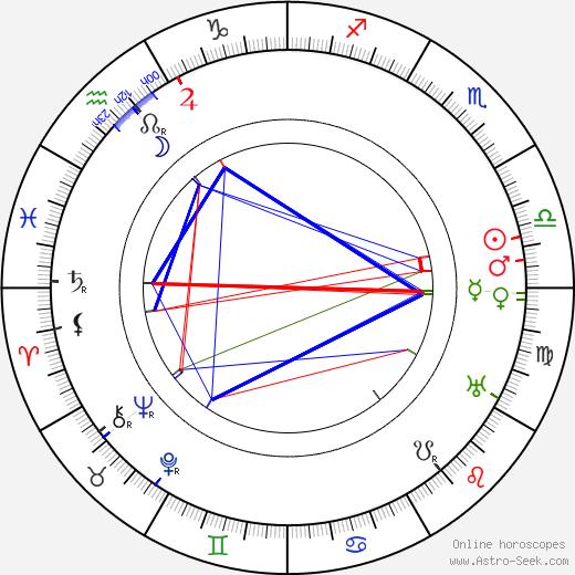 Луиза Дрессер Louise Dresser день рождения гороскоп, Louise Dresser Натальная карта онлайн