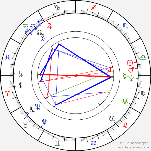 Louise Dresser astro natal birth chart, Louise Dresser horoscope, astrology