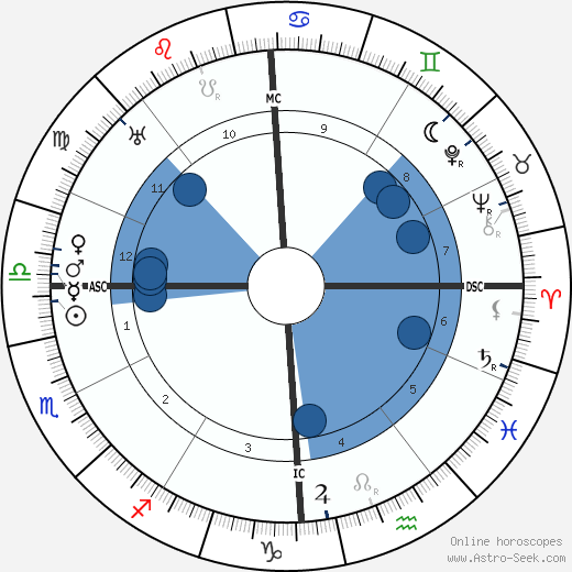 Paul Reynaud wikipedia, horoscope, astrology, instagram