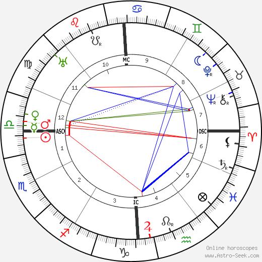Поль Рейно Paul Reynaud день рождения гороскоп, Paul Reynaud Натальная карта онлайн
