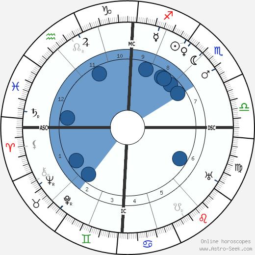 Andre Caplet wikipedia, horoscope, astrology, instagram