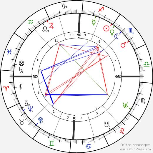 Andre Caplet tema natale, oroscopo, Andre Caplet oroscopi gratuiti, astrologia