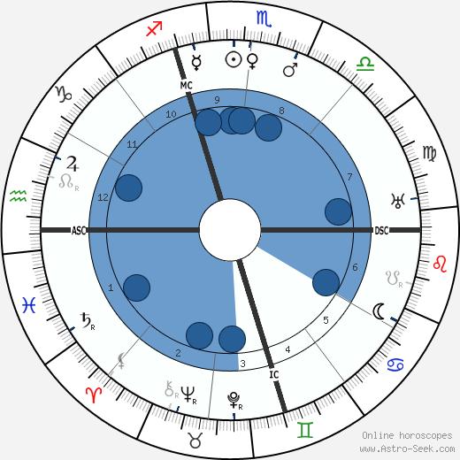 Gabriel Signoret wikipedia, horoscope, astrology, instagram