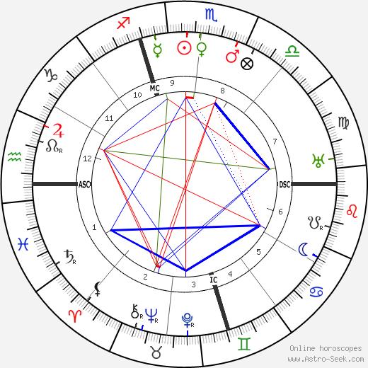 Gabriel Signoret tema natale, oroscopo, Gabriel Signoret oroscopi gratuiti, astrologia