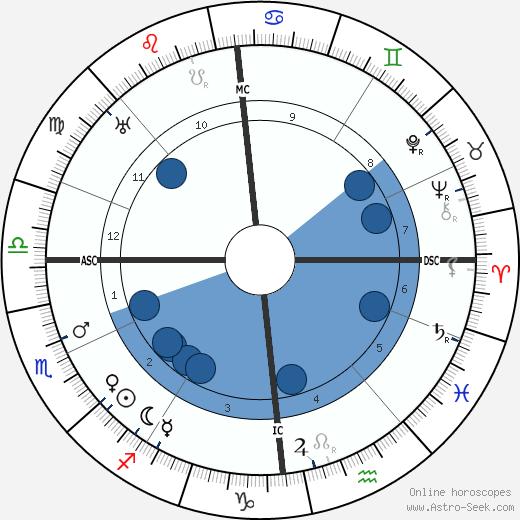 Georg Kaiser wikipedia, horoscope, astrology, instagram