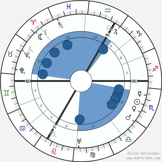 Lise Meitner wikipedia, horoscope, astrology, instagram