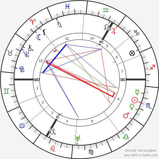 Lise Meitner tema natale, oroscopo, Lise Meitner oroscopi gratuiti, astrologia