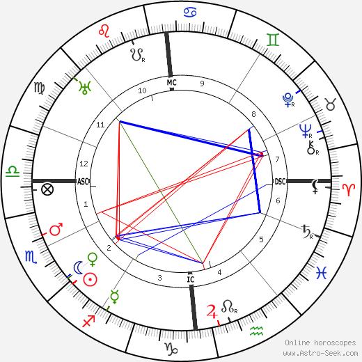 Paul Diepgen день рождения гороскоп, Paul Diepgen Натальная карта онлайн