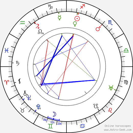Alfred C. Abadie astro natal birth chart, Alfred C. Abadie horoscope, astrology
