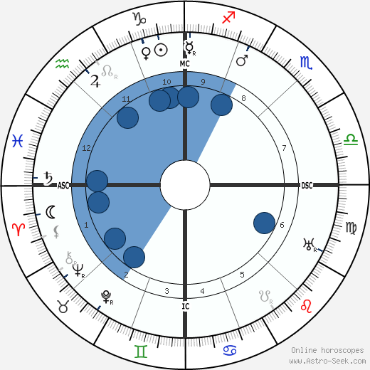 Elizabeth Arden wikipedia, horoscope, astrology, instagram
