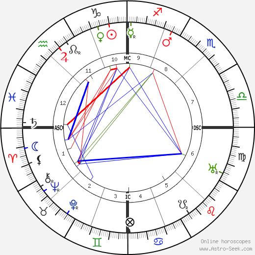 Elizabeth Arden tema natale, oroscopo, Elizabeth Arden oroscopi gratuiti, astrologia