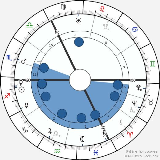 George Sydney Arundale wikipedia, horoscope, astrology, instagram