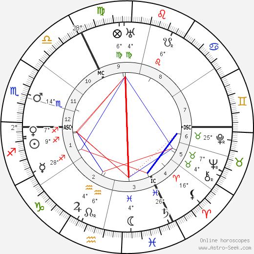 George Sydney Arundale tema natale, biography, Biografia da Wikipedia 2020, 2021