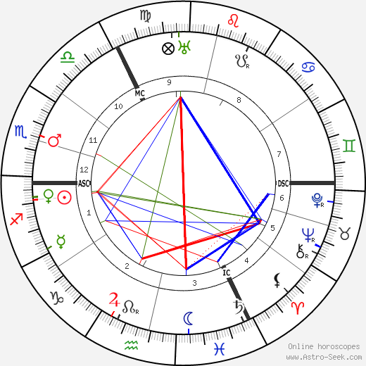 George Sydney Arundale tema natale, oroscopo, George Sydney Arundale oroscopi gratuiti, astrologia