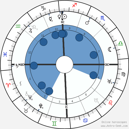 Joseph Stalin horoscope, astrology, sign, zodiac, date of birth, instagram