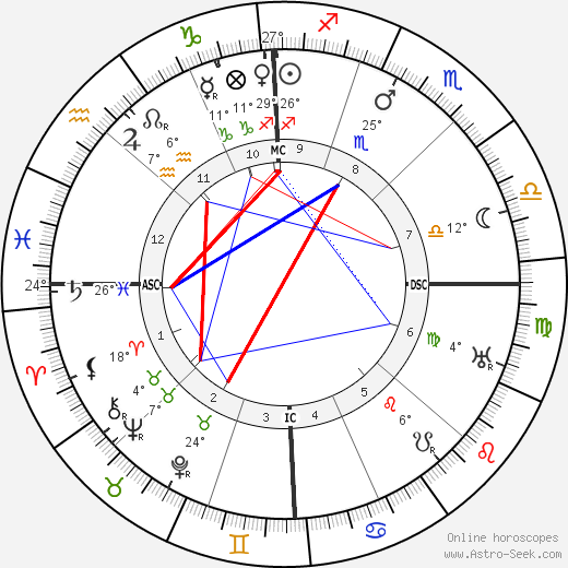 Joseph Stalin birth chart, biography, wikipedia 2018, 2019