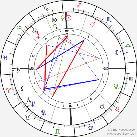 Joseph Stalin astro natal birth chart, Joseph Stalin horoscope, astrology