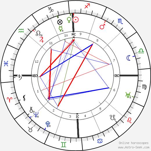 Joseph Stalin birth chart, Joseph Stalin astro natal horoscope, astrology