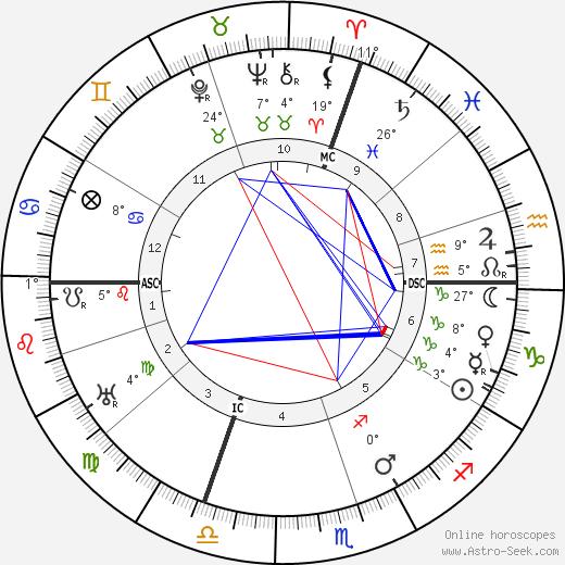 Louis Chevrolet birth chart, biography, wikipedia 2020, 2021