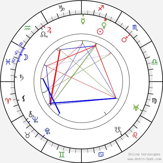 Rudolf Walden tema natale, oroscopo, Rudolf Walden oroscopi gratuiti, astrologia