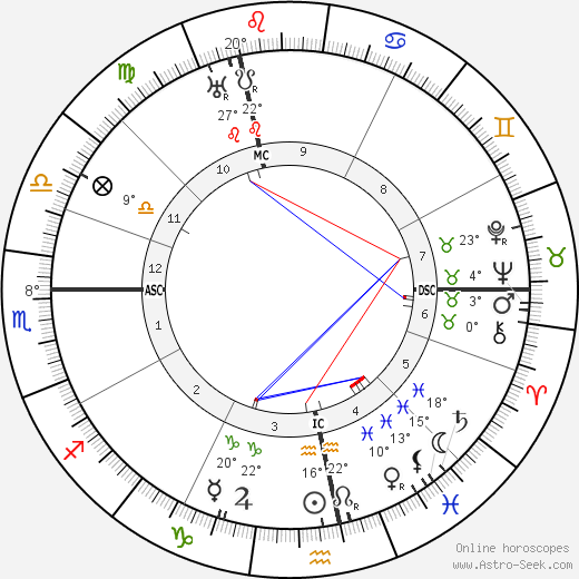André Citroën birth chart, biography, wikipedia 2018, 2019