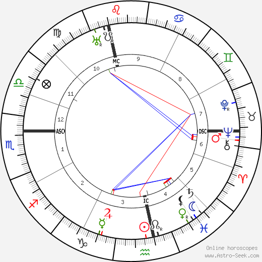 André Citroën astro natal birth chart, André Citroën horoscope, astrology