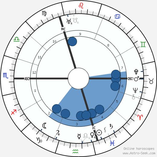 Emmy Destinn wikipedia, horoscope, astrology, instagram