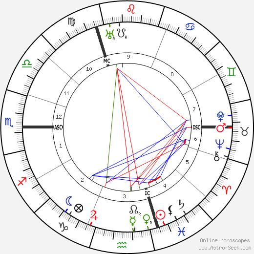 Эмма Дестинова Emmy Destinn день рождения гороскоп, Emmy Destinn Натальная карта онлайн
